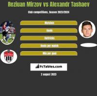 Reziuan Mirzov vs Alexandr Tashaev h2h player stats