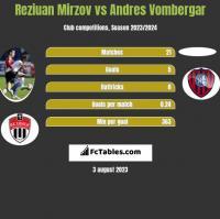 Reziuan Mirzov vs Andres Vombergar h2h player stats