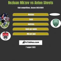 Reziuan Mirzov vs Anton Shvets h2h player stats