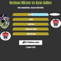 Reziuan Mirzov vs Ayaz Guliev h2h player stats