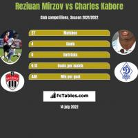 Reziuan Mirzov vs Charles Kabore h2h player stats