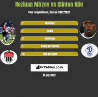 Reziuan Mirzov vs Clinton Njie h2h player stats