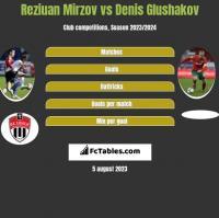 Reziuan Mirzov vs Denis Glushakov h2h player stats