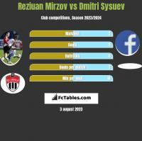 Reziuan Mirzov vs Dmitri Sysuev h2h player stats