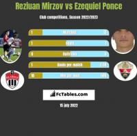 Reziuan Mirzov vs Ezequiel Ponce h2h player stats