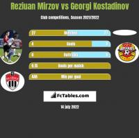 Reziuan Mirzov vs Georgi Kostadinov h2h player stats