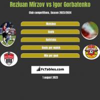 Reziuan Mirzov vs Igor Gorbatenko h2h player stats