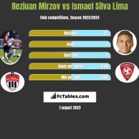Reziuan Mirzov vs Ismael Silva Lima h2h player stats