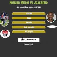 Reziuan Mirzov vs Joaozinho h2h player stats