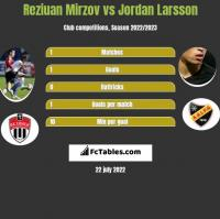 Reziuan Mirzov vs Jordan Larsson h2h player stats