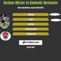 Reziuan Mirzov vs Kantemir Berhamov h2h player stats