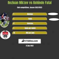 Reziuan Mirzov vs Kehinde Fatai h2h player stats