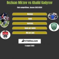 Reziuan Mirzov vs Khalid Kadyrov h2h player stats