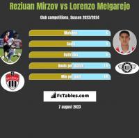 Reziuan Mirzov vs Lorenzo Melgarejo h2h player stats