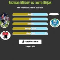 Reziuan Mirzov vs Lovro Bizjak h2h player stats