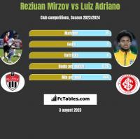 Reziuan Mirzov vs Luiz Adriano h2h player stats