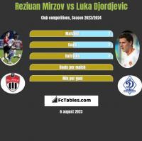 Reziuan Mirzov vs Luka Djordjevic h2h player stats