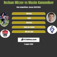 Reziuan Mirzov vs Maxim Kanunnikov h2h player stats