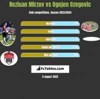 Reziuan Mirzov vs Ognjen Ozegovic h2h player stats