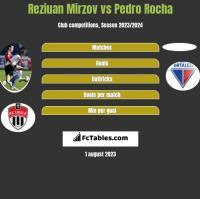 Reziuan Mirzov vs Pedro Rocha h2h player stats
