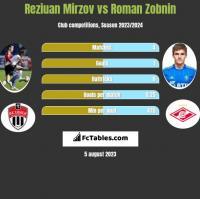 Reziuan Mirzov vs Roman Zobnin h2h player stats