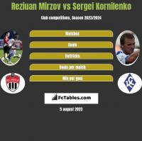 Reziuan Mirzov vs Sergei Kornilenko h2h player stats