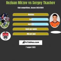 Reziuan Mirzov vs Sergey Tkachev h2h player stats