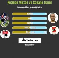 Reziuan Mirzov vs Sofiane Hanni h2h player stats
