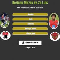Reziuan Mirzov vs Ze Luis h2h player stats