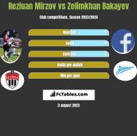 Reziuan Mirzov vs Zelimkhan Bakayev h2h player stats