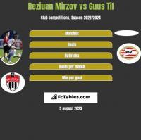 Reziuan Mirzov vs Guus Til h2h player stats