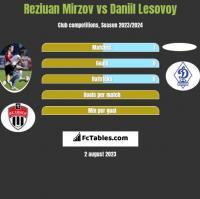 Reziuan Mirzov vs Daniil Lesovoy h2h player stats