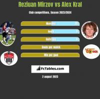 Reziuan Mirzov vs Alex Kral h2h player stats