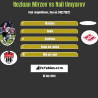 Reziuan Mirzov vs Nail Umyarov h2h player stats