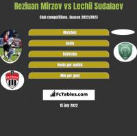 Reziuan Mirzov vs Lechii Sudalaev h2h player stats