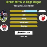 Reziuan Mirzov vs Kings Kangwa h2h player stats