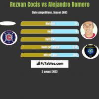 Rezvan Cocis vs Alejandro Romero h2h player stats
