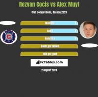 Rezvan Cocis vs Alex Muyl h2h player stats