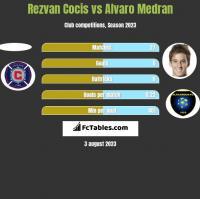 Rezvan Cocis vs Alvaro Medran h2h player stats