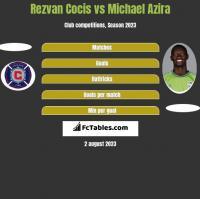 Rezvan Cocis vs Michael Azira h2h player stats