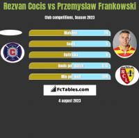 Rezvan Cocis vs Przemysław Frankowski h2h player stats