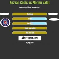 Rezvan Cocis vs Florian Valot h2h player stats