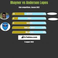 Rhayner vs Anderson Lopes h2h player stats