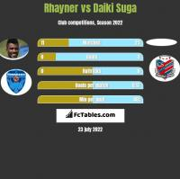 Rhayner vs Daiki Suga h2h player stats