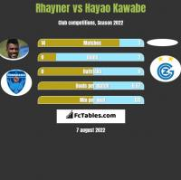 Rhayner vs Hayao Kawabe h2h player stats