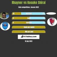 Rhayner vs Kosuke Shirai h2h player stats