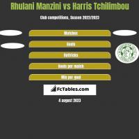 Rhulani Manzini vs Harris Tchilimbou h2h player stats