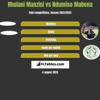 Rhulani Manzini vs Ndumiso Mabena h2h player stats