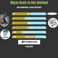 Rhyan Grant vs Ben Warland h2h player stats