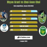 Rhyan Grant vs Chul-Soon Choi h2h player stats